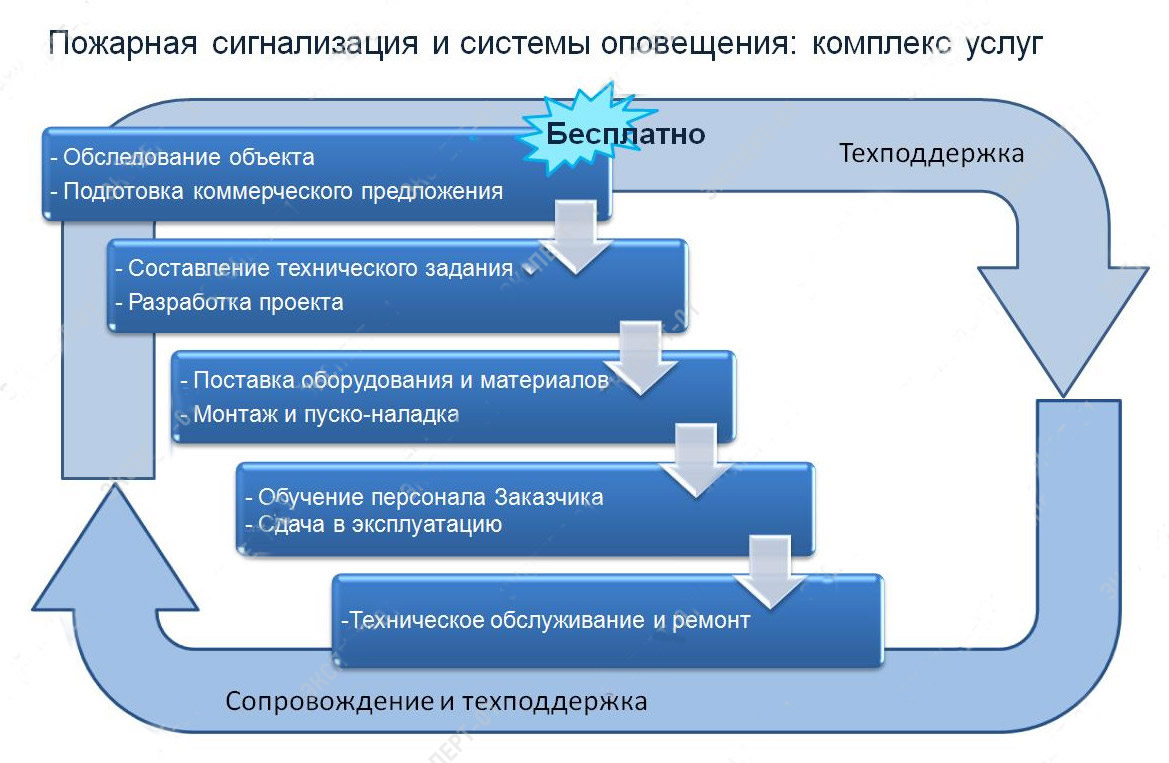 коммерческое предложение по техническому обслуживанию систем пожарной сигнализации