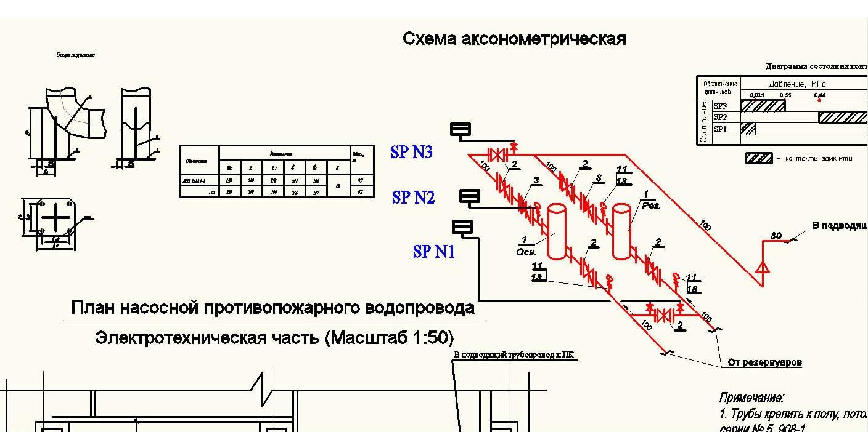 Схема противопожарного водоснабжения образец